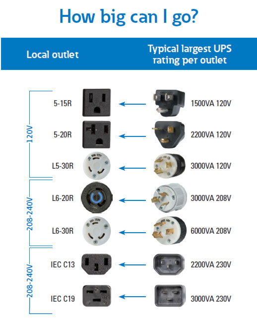 ups input plugs receptacles ups connectors rh powerquality eaton fr